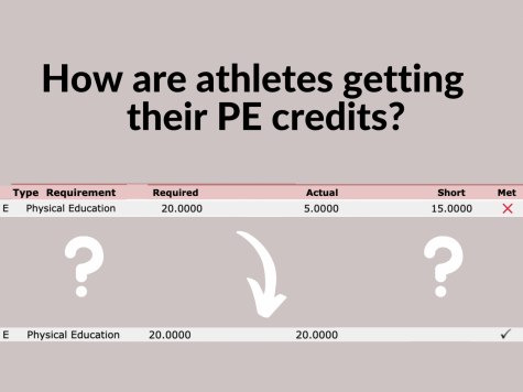 The ongoing PE-credit dilemma: How are student-athletes receiving their credits?
